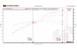 2017_Audi_R8_Performance_Package_Dyno_Graph__09128.1486149767.1280.1280